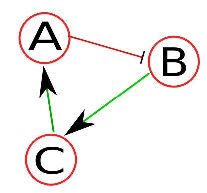 Sample toy network